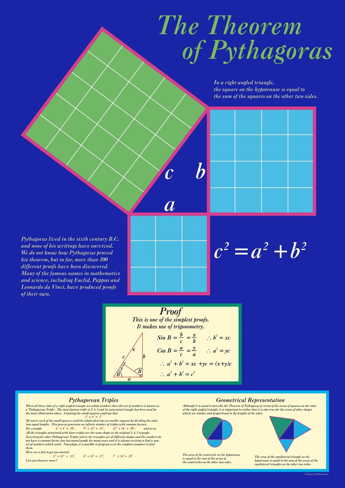 The Theorem of Pythagoras Poster